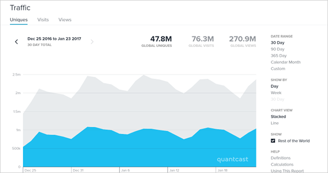 6 Websites to Track a Website's Traffic website traffic quantcast