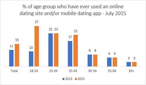 online dating app research