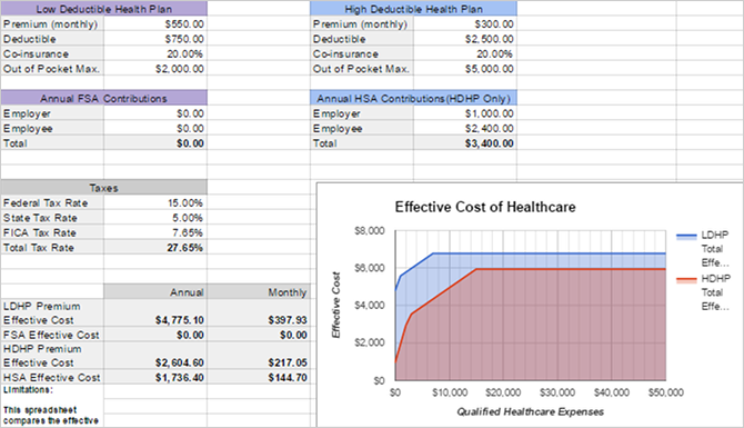 What You Need to Know About Health Savings Accounts health insurance comparison spreadsheet