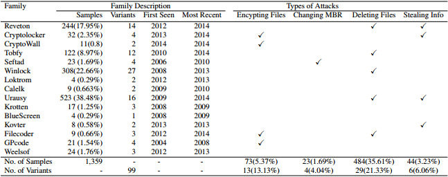 Types of Ransomware Used in Study
