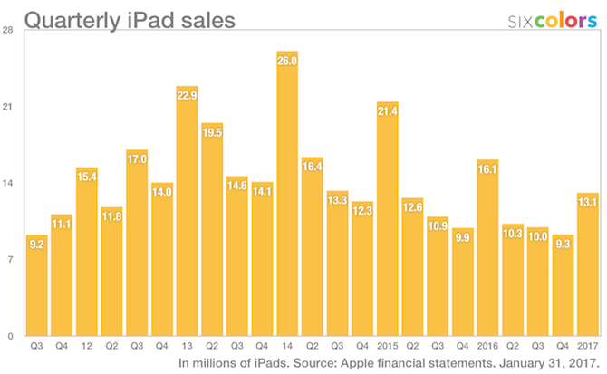 quarterly ipad sales