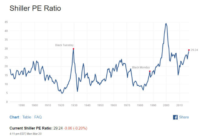shiller cyclically adjusted PE ratio