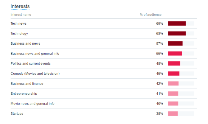twitter audiences interests analytics