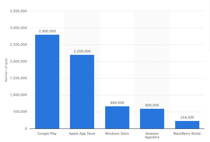 Google Play et Amazon Appstore: quel est le meilleur?  nombre d'applications 670x454