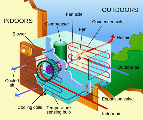 11 Air Conditioner Blunders to Avoid on Hot Summer Days air conditioner mistake diagram