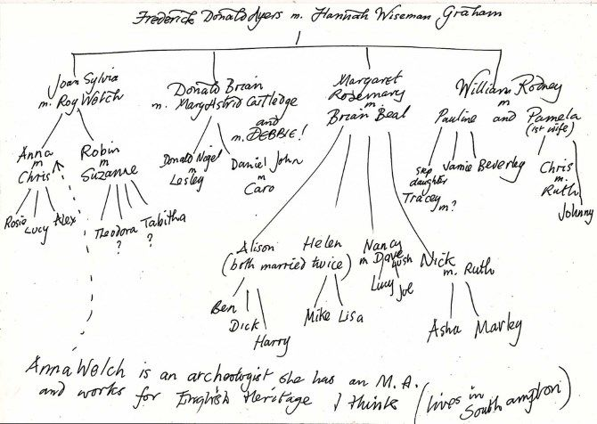 handwritten genealogy tree