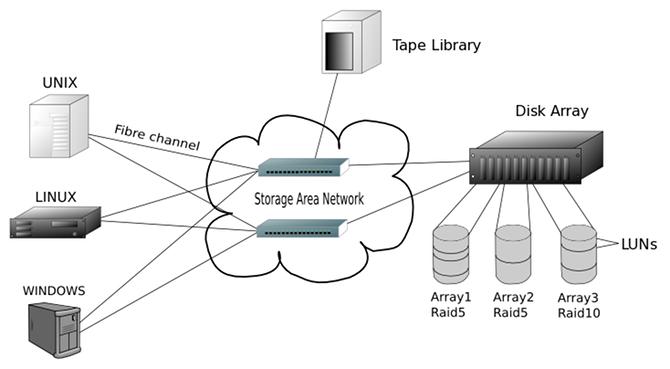 Network Storage Solutions Explained  Cloud Vs  Nas Vs  San