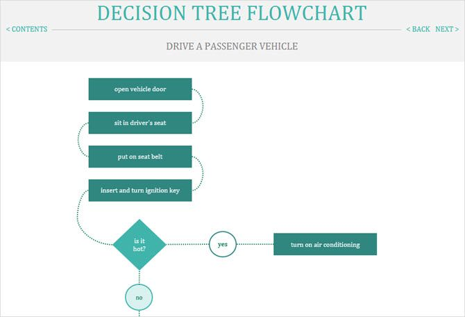 The best flowchart templates for microsoft office decision tree template excel maxwellsz