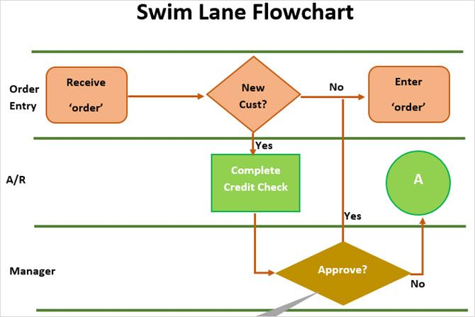swimlane flowchart template word