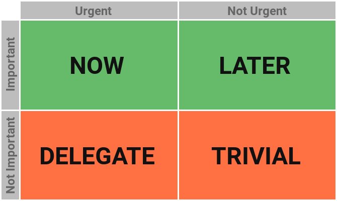 How to Prioritize Tasks With the Eisenhower Matrix Productivity System eisenhower matrix complete