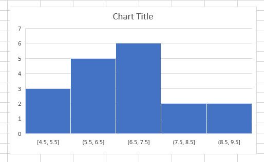 histogram chart amended excel