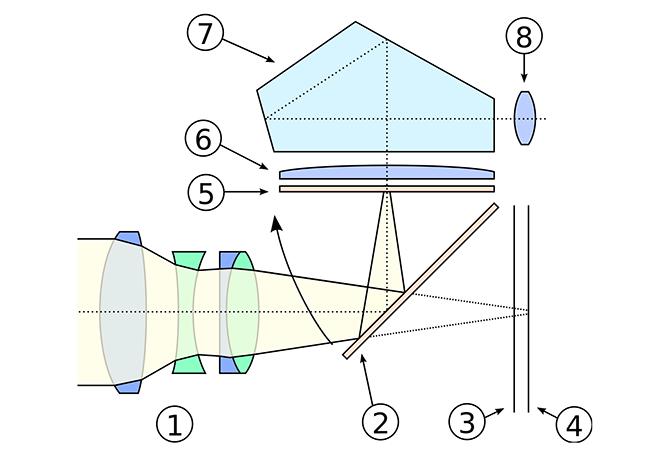 how dslr camera works
