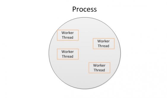 4 Methods for Writing Multi-Threaded Code in Java