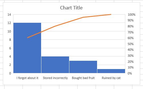 New Excel Charts And How To Use Them