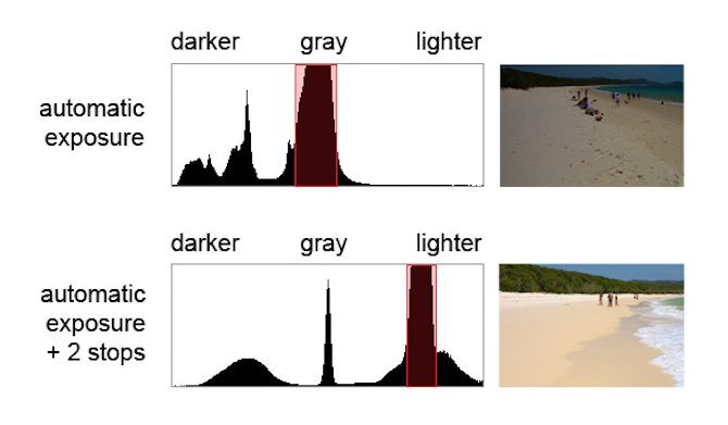 histogram beach dark light comparison