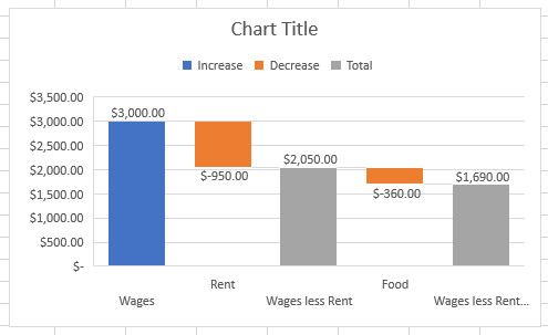 waterfall chart amended excel