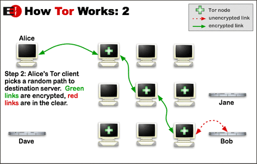 Really Private Browsing: An Unofficial User's Guide to Tor Tor How To Works Part 2