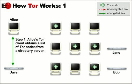 Really Private Browsing: An Unofficial User's Guide to Tor Tor how tor works 1