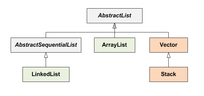ArrayList Class Hierarchy from Java Collections