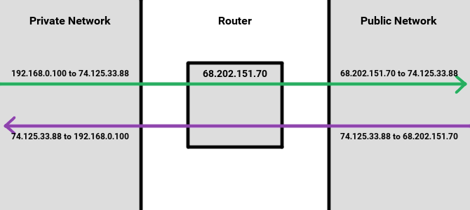 Is Your Router Slow? It Might Be Your NAT Table router nat table example