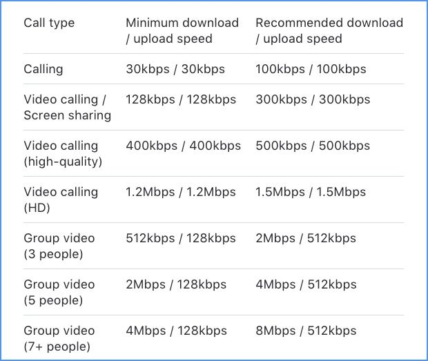 How Much Bandwidth Is Used by a Skype Call? Skype Bandwidth