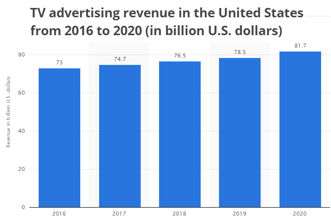 tv advertising revenue united states chart