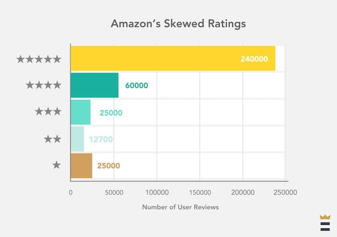 amazon fake reviews ratings skewed ratings