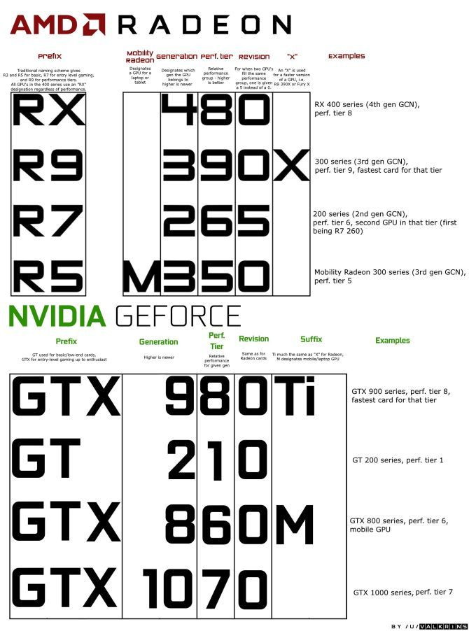 The Ultimate Guide to Your PC: Everything You Wanted to Know -- and More amd nvidia naming conventions explained sized