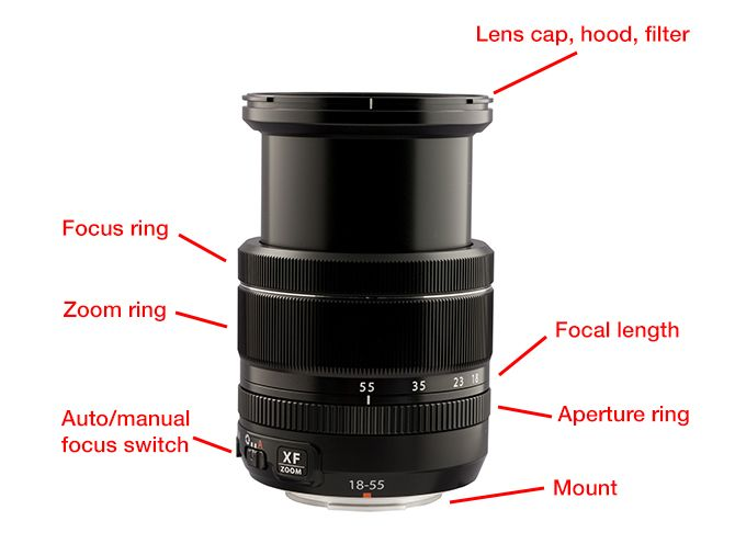 Everything You Need to Know About DSLR Zoom Lenses