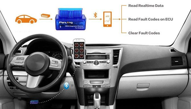 20 Nifty Gadgets, Devices, and Tech for College Students college student car diagnostics