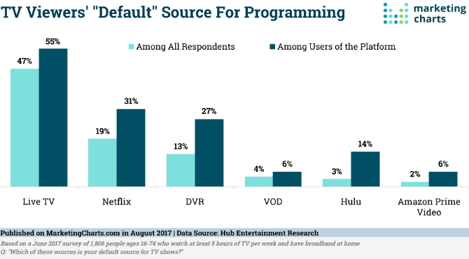 More Viewers Are Choosing Netflix Over Live TV default programming survey results