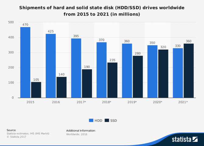 The Ultimate Guide to Your PC: Everything You Wanted to Know -- and More global ssd and hdd sales statista