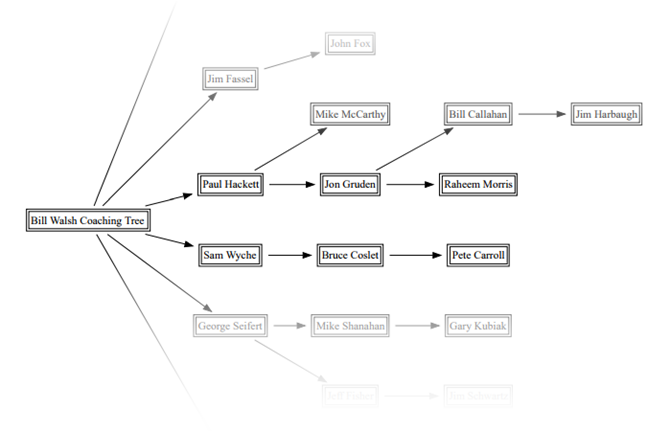 Turn Your Microsoft Documents Into Mind Maps for Visualizing Concepts Wiles Mind