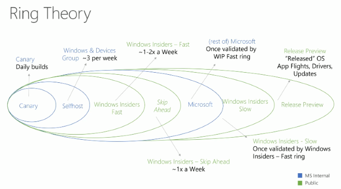 windows 10 insider rings