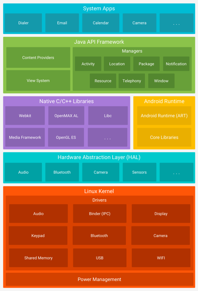 android versions android software stack