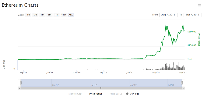 Is There Ever a Safe Time to Invest in Bitcoin or Ethereum? crypto price history ethereum
