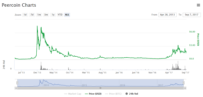 Is There Ever a Safe Time to Invest in Bitcoin or Ethereum? crypto price history peercoin
