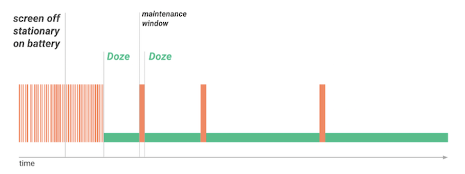 doze android battery