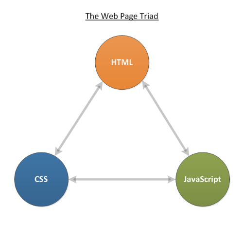The Web Page Triad