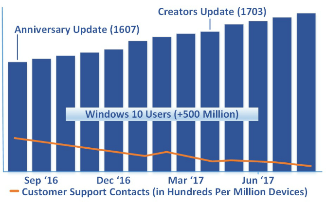 Microsoft: Windows 10 Is Better Than Before windows 10 bar graph