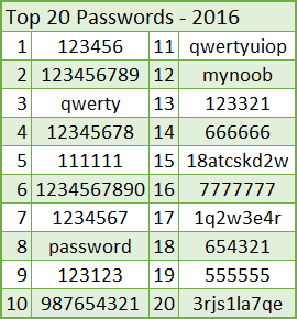 The 7 Most Common Tactics Used To Hack Passwords