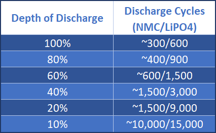 Should I Remove My Laptop Battery To Increase its Life? depth of discharge table battery university