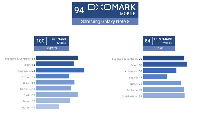 what does dxomark score mean for digital phone cameras