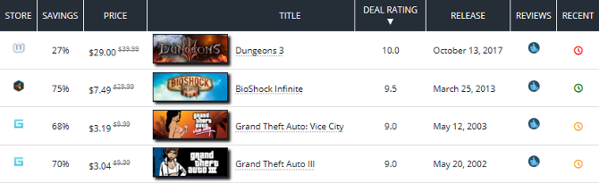 Top 7 Sites for Video Game Deals & Bargains gaming deals cheapshark