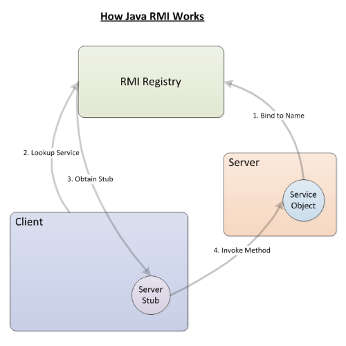 All About the Java RMI Registry and How to Use It