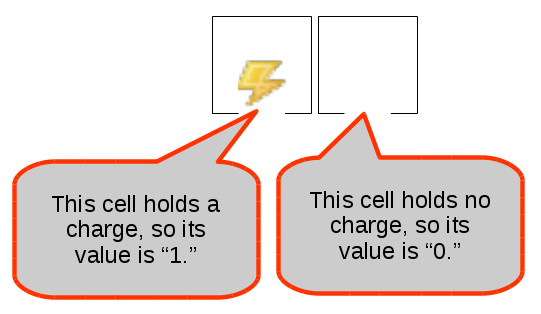 ssd 101 cell values