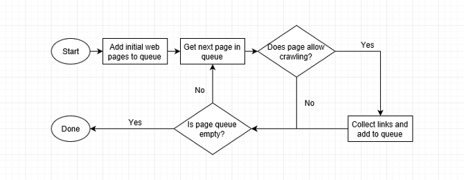 How Do Search Engines Work? web crawler diagram