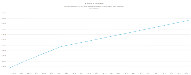 Graph of number of bitcoins in circulation