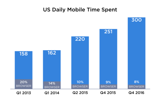 Daily time spent on mobile in US