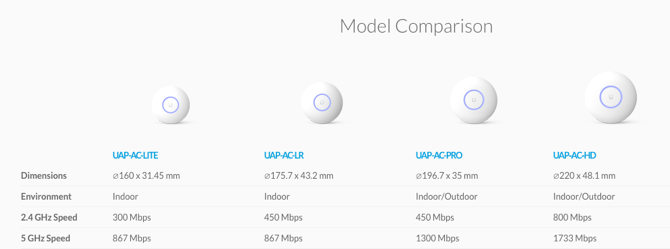 what is ubiquiti unifi  and how can it fix your wi